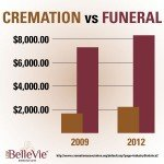 Is Cremation Really Cheaper than Traditional Burial?