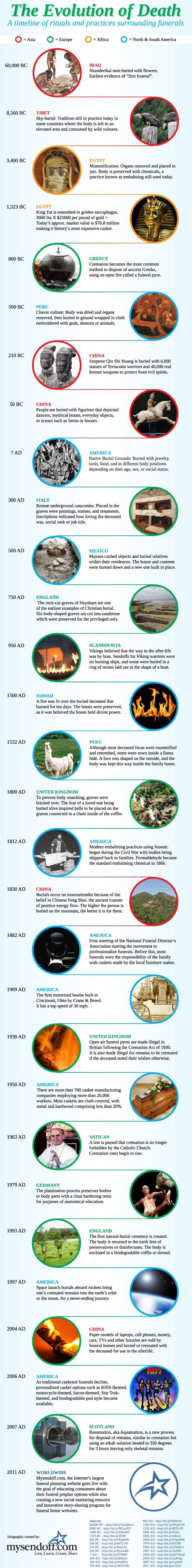 evolution of funerals