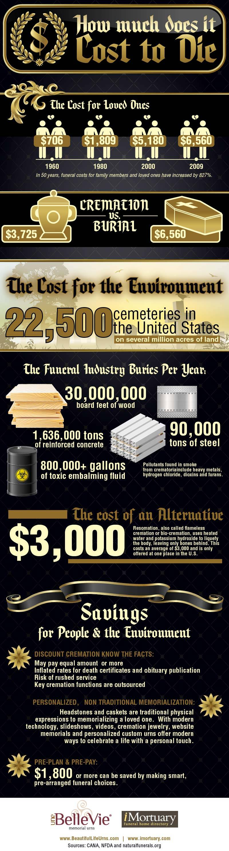how much does it cost to die rising cost of funerals